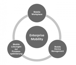 Groupware_mobil